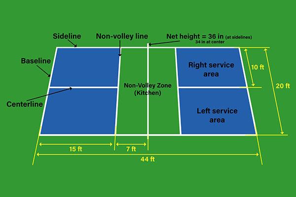 Tiêu chuẩn sân cầu lông
