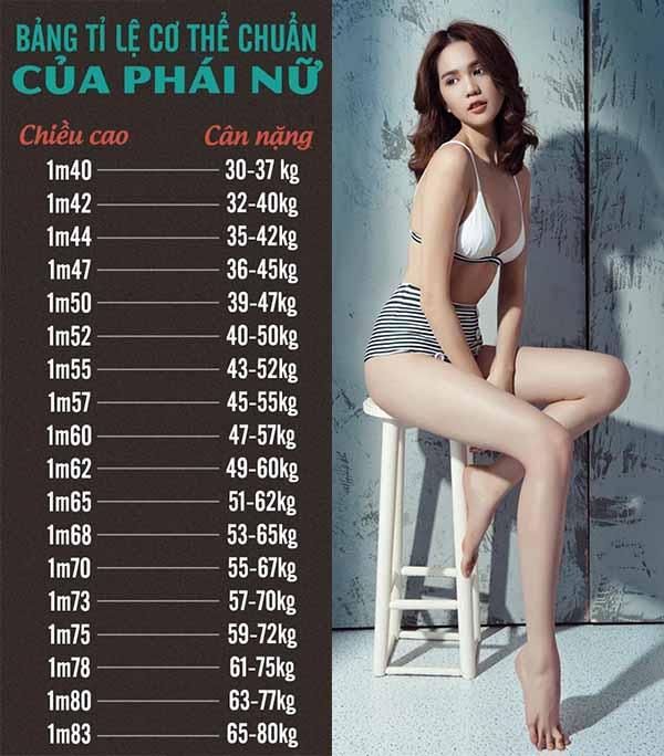 Bảng chiều cao và cân nặng của nữ