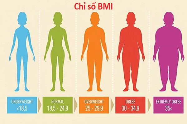 Chỉ số BMI của nữ